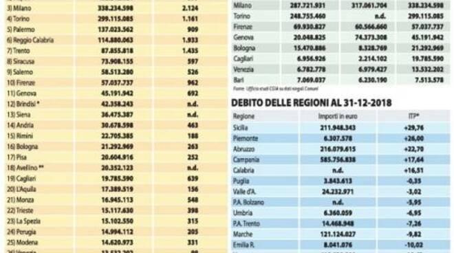 public/img/varie/debititabellaliberoquotidianocgia2019610173830000_1.jpg