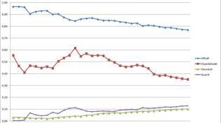 Grafici 26marzo