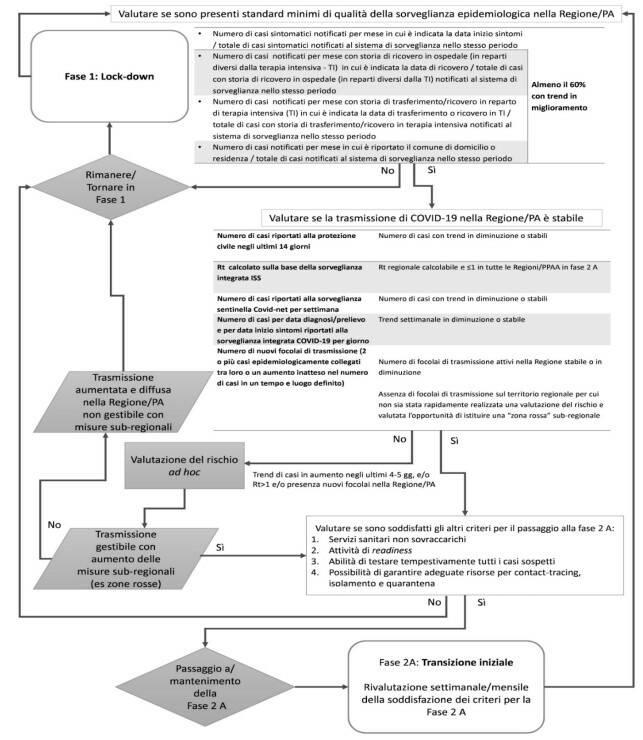 diagramma decreto