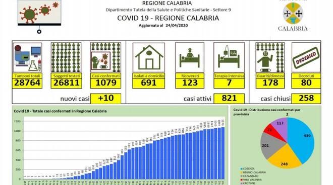 foto grafico positivi coronavirus calabria 24 aprile