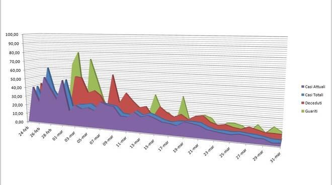 grafici 31 marzo