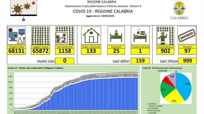 Report Calabria coronavirus 29 maggio 2020.jpg