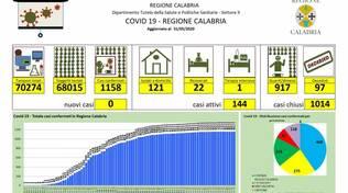 Report Calabria coronavirus 31 maggio 2020.jpg