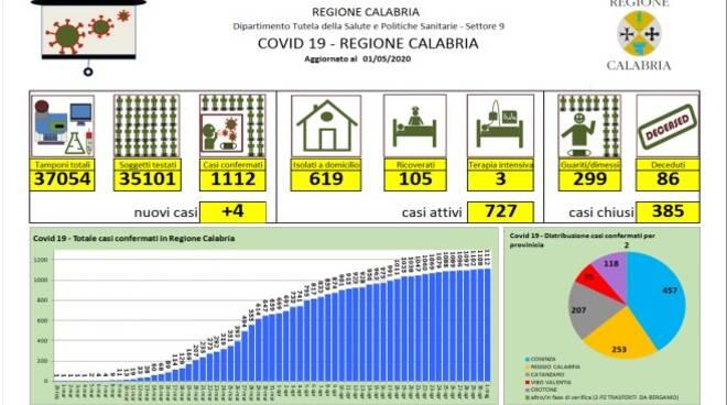report contagi 1 maggio coronaviru calabria
