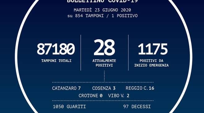Bollettino 23 giugno 2020