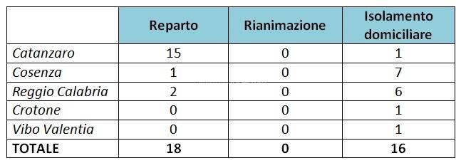 provincia catanzaro covid fee