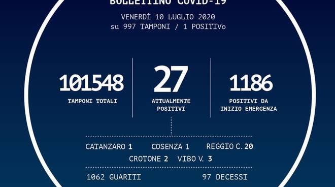 Bollettino Regionale