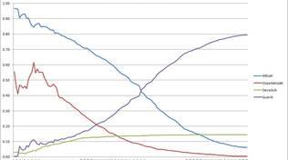 grafici 05giugno