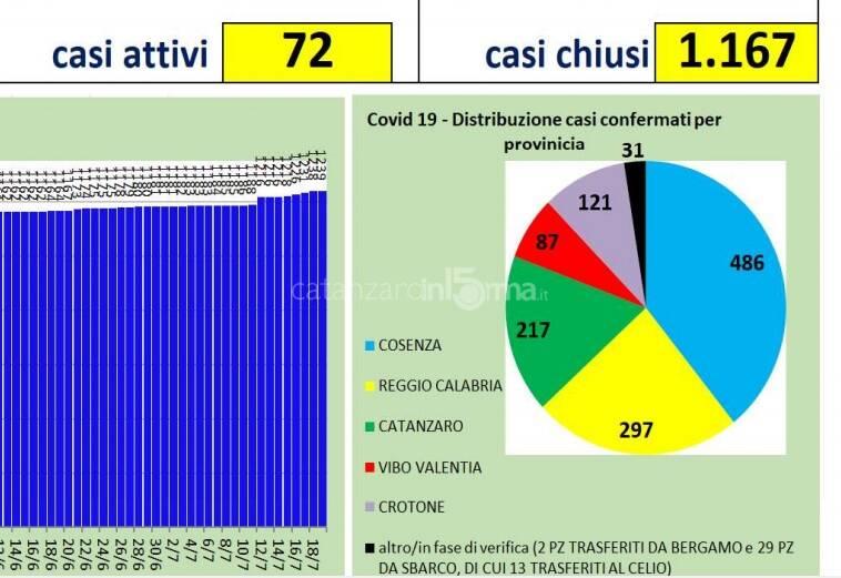 infografica regione calabria su casi positivi coronavirus 19 luglio 2020