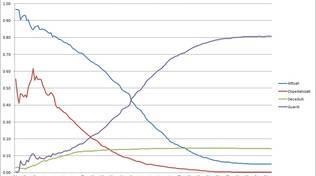 grafici 01agosto