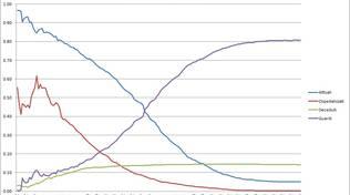 grafici 02agosto