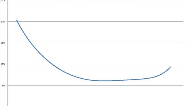grafici ultima settimana di settembre