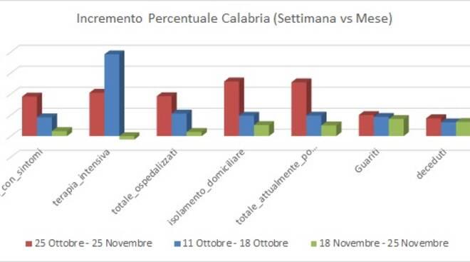grafici terzasettimana novembre