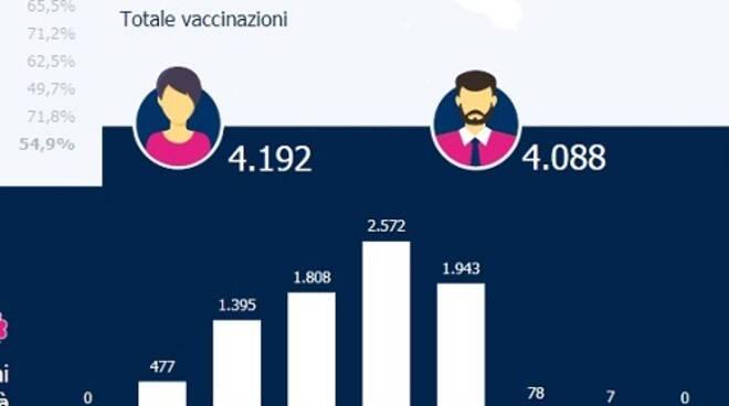 Vaccinazioni 9 gennaio 2021
