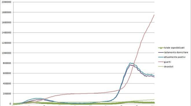 grafici primi15giornigennaio