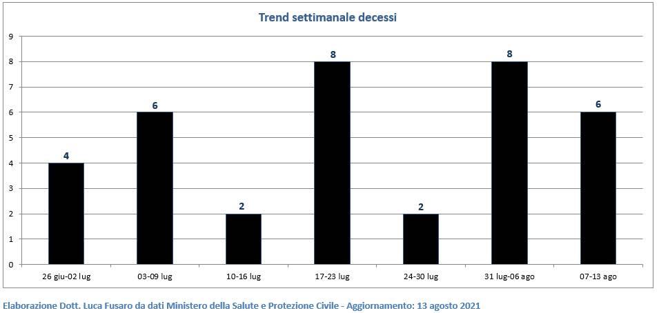 monitoraggio coronavirus i trend